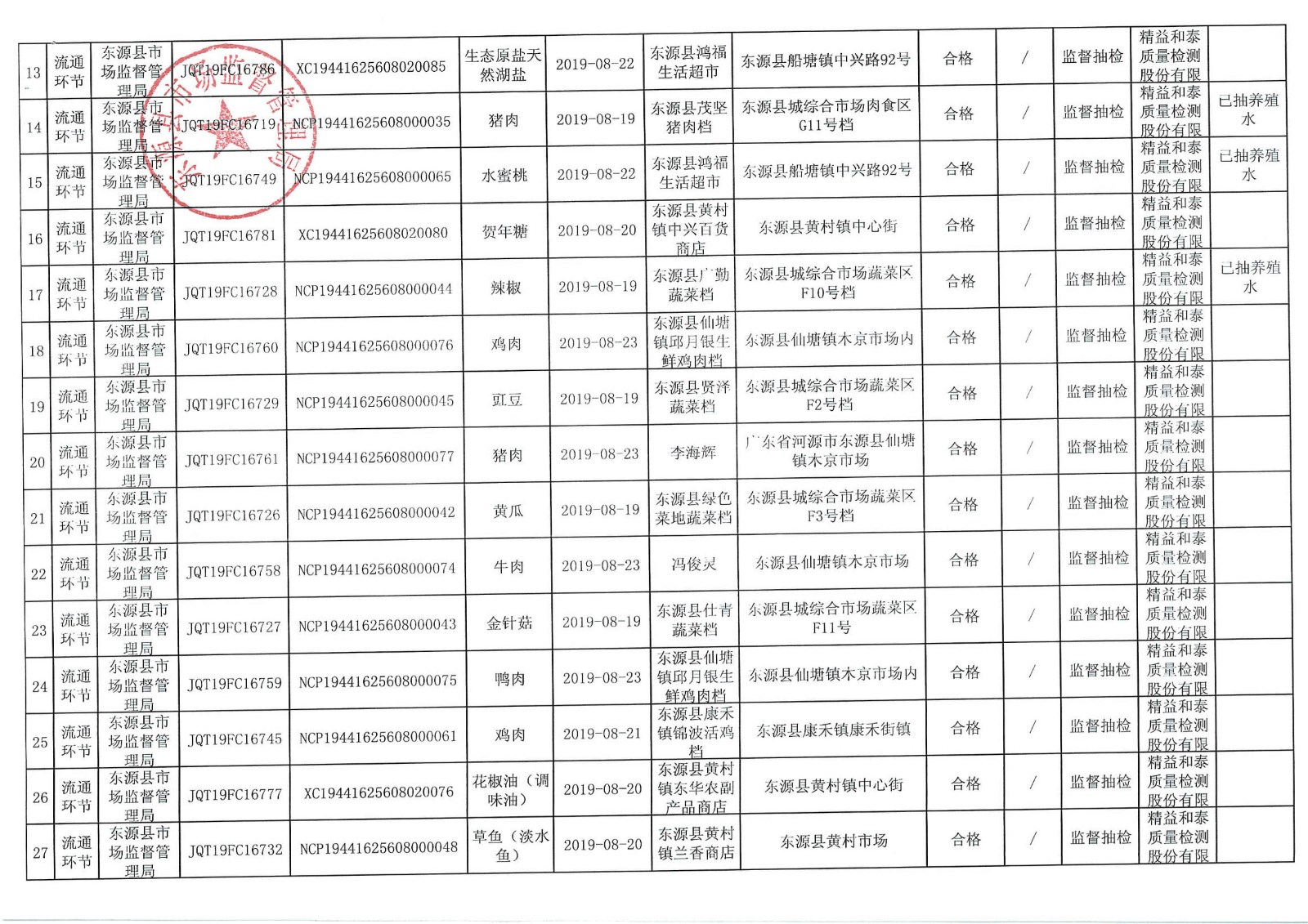 2019年东源县市场监督管理局食品抽样检验信息公开表(第九批)_2 (2).jpg